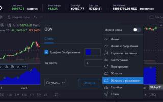 OBV, индикатор балансового объема: формула, применение