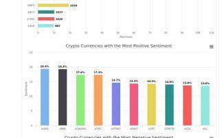 Тренды и анализ криптовалют — предмет интереса инвесторов и спецслужб