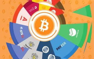 Обмен биткоин без процентов