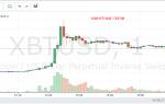 Реакции рынка на FUD и надолго ли вырос Биткоин?