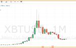 Весенние тенденции рынка криптовалют