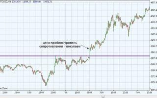 Как зарабатывать на курсах криптовалюты: обзор торгового терминала iTrader 8