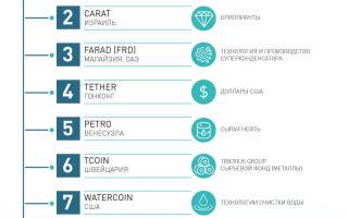 Аналитика: ТОП-10 криптовалют в мире с самым необычным обеспечением