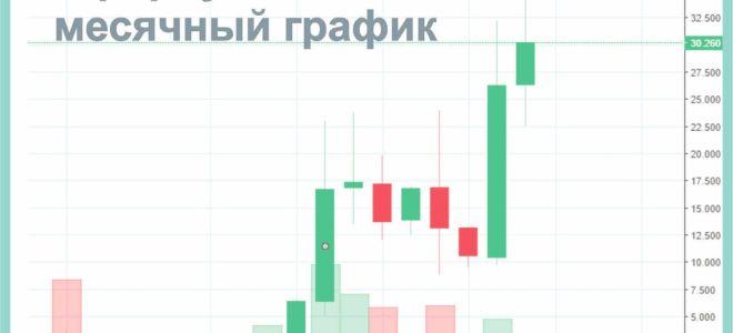 биткоин кэш курсовой график онлайн