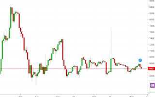 Лёд цен крипты тронулся во всех направлениях