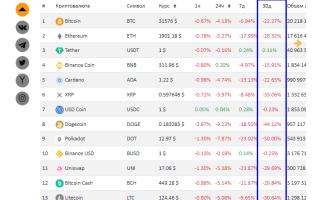 Причины медвежьего рынка криптовалют