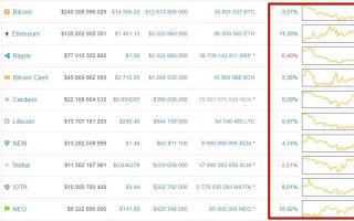 Крипто тенденции рынка и курсов TOP-10 виртуальных валют