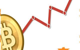 Новый рекорд цен биткоина — 1 монета 6147 долларов