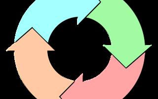 Четыре цикла крипторынка в преддверии халвинга биткоина 2020