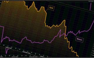 Вклады инвесторов в криптовалюту растут