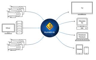Особенности ICO от Playkey
