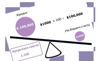 Торговля криптовалютами с маржинальным плечом