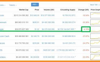 Покупайте и держите криптовалюту Ripple — её рост неоспорим