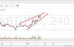 Есть ли шансы на продолжение роста биткоина?