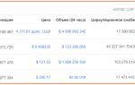 Распродажа криптовалют пришлась на низкие цены Чёрной Пятницы