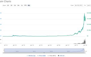Анализ биржевых графиков свидетельствует о готовности биткоин монеты к росту