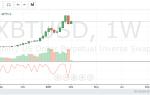 Balance of Power (BOP): индикатор подсказка расстановки сил на рынке