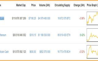Рекорд капитализации биткоина на рынке криптовалют