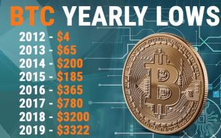 Из-за кого стоимость биткоина так выросла?