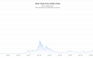 Хардфорк Ethereum Лондон: что ожидает вторую по популярности криптовалюту?