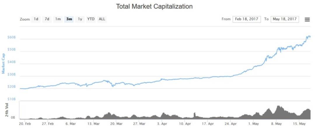 Цена криптовалюты на графике - показан рост