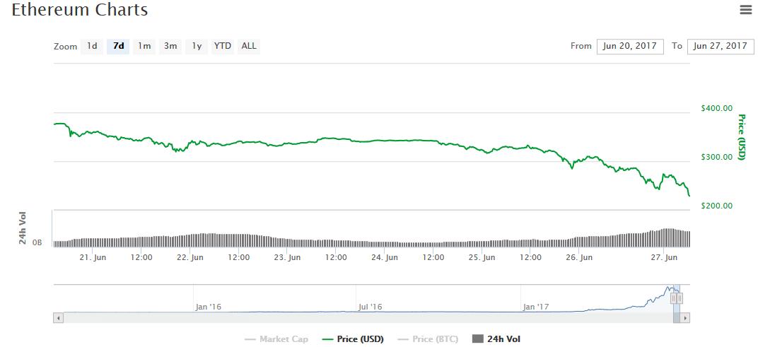 Ethereum цена на 27 июня