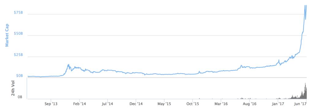 Ripple криптовалюта курс график за всю историю-16