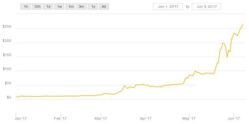 график курса обмена криптовалют