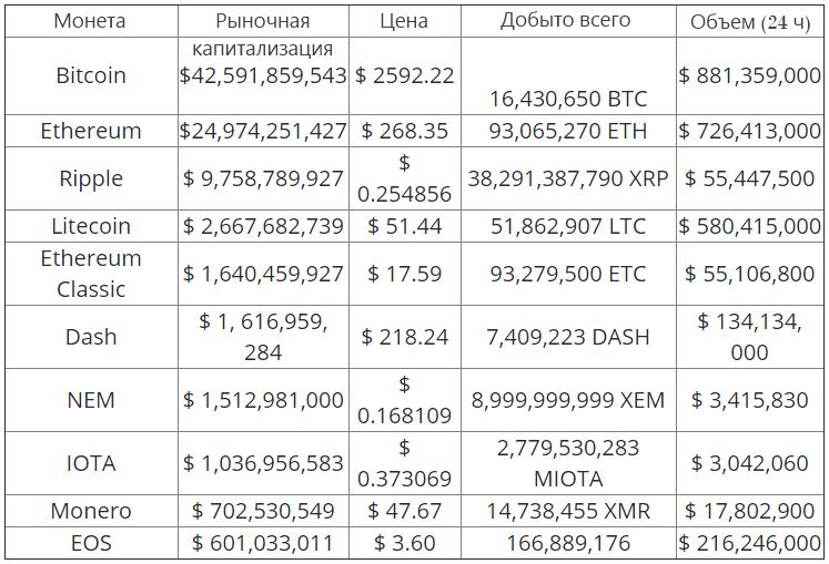 таблица капитализации криптовалют