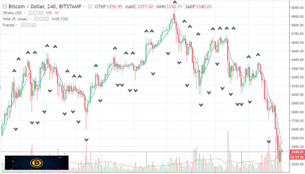 Прогнозы на биткоин опционы онлайн