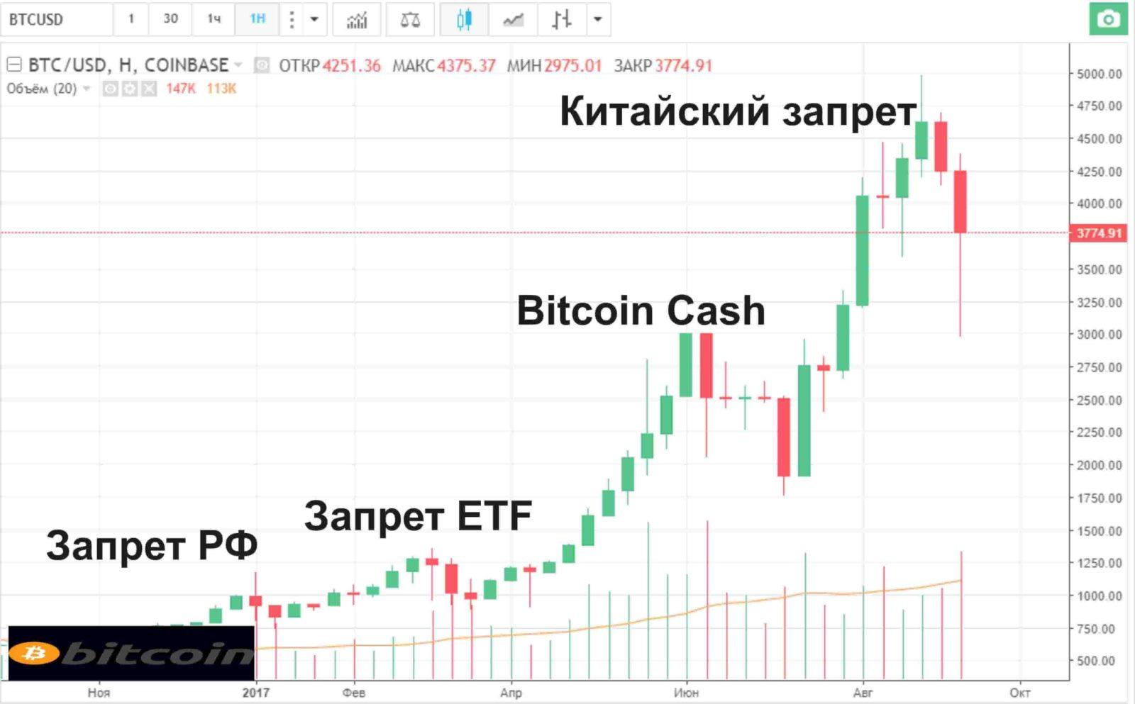 прогноз курса криптовалютW-min