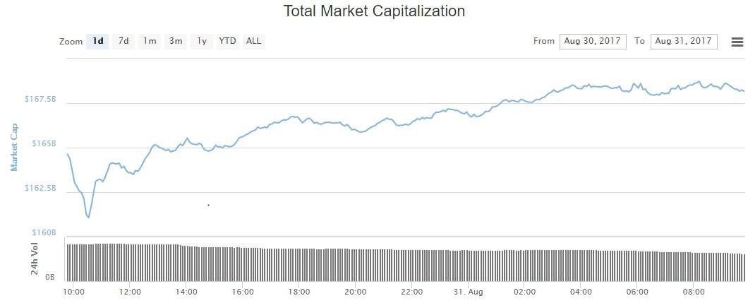 капитализация