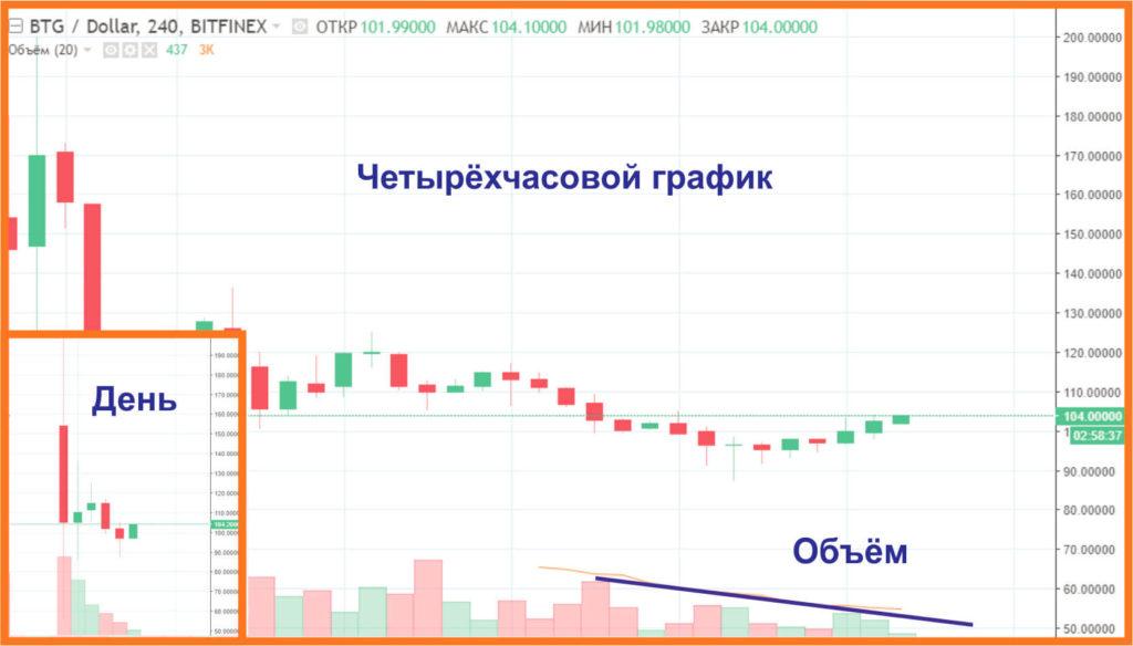 bitcoin gold курс1