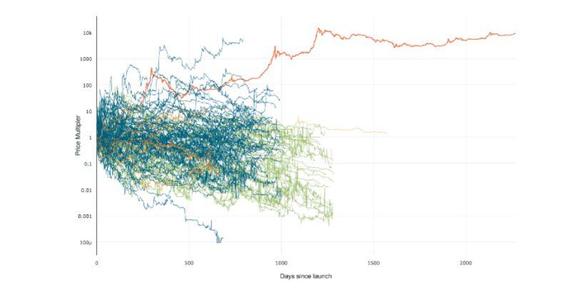 график поведения криптовалют