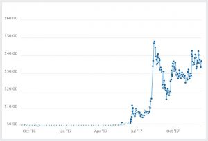 криптовалюта neo график