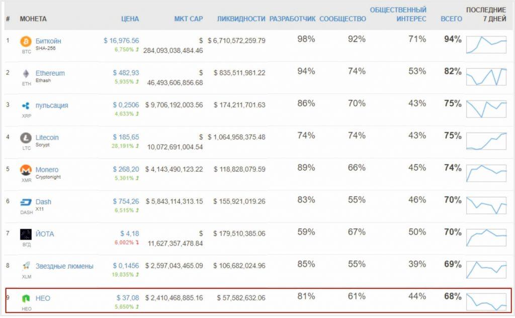 криптовалюта neo рейтинг
