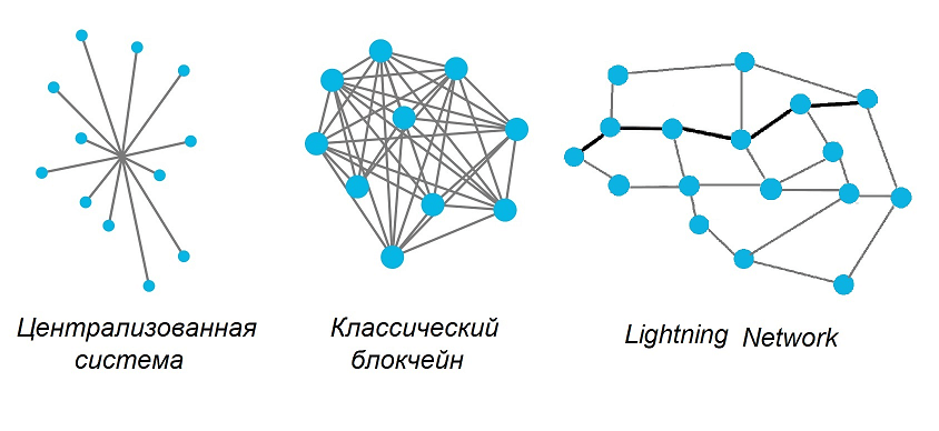 Сеть Lightning Network