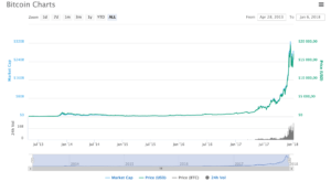 анализ биткоин