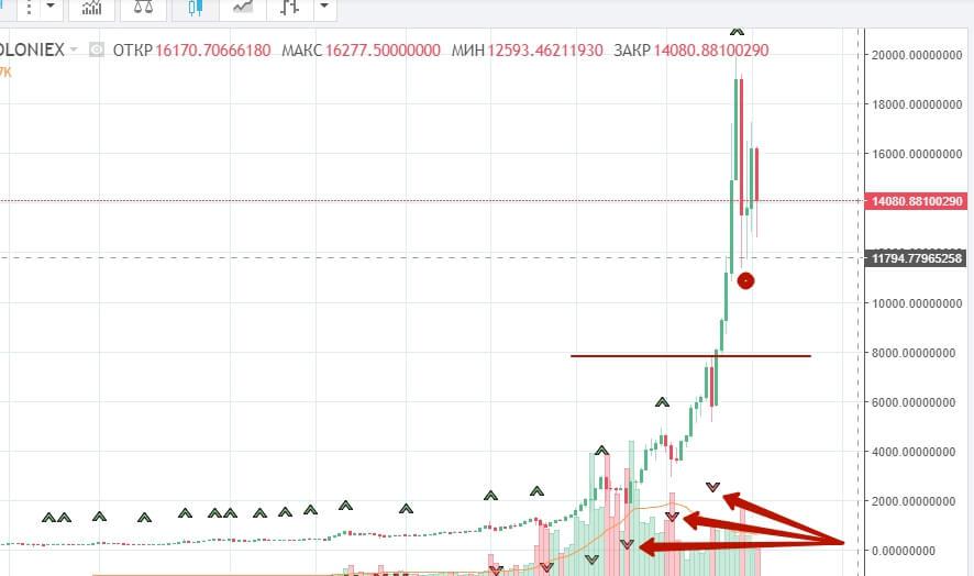 крипто рынок график