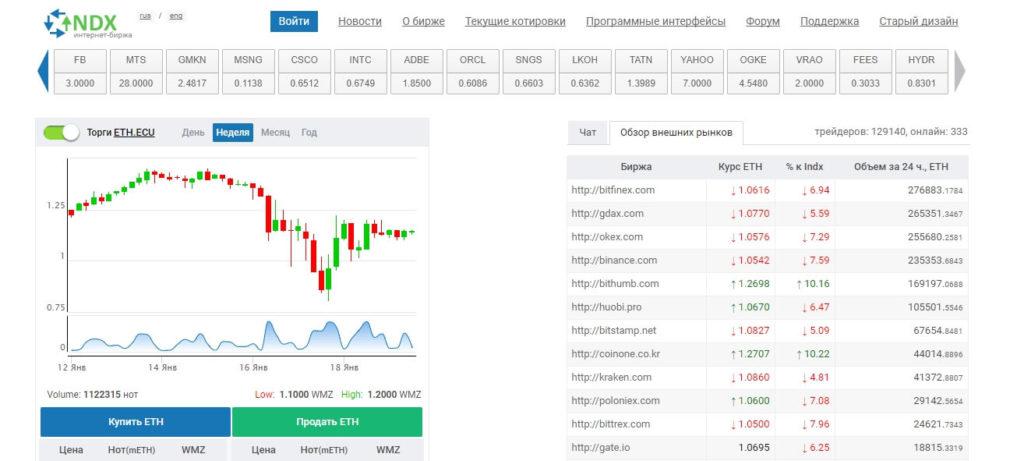 лучшие биржи криптовалют indx