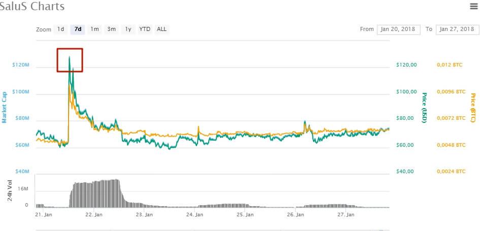 рейтинг криптовалют SaluS
