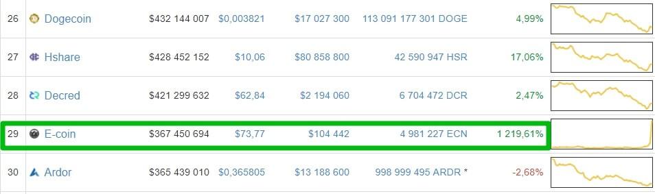 курс биткоина на бирже e-coin