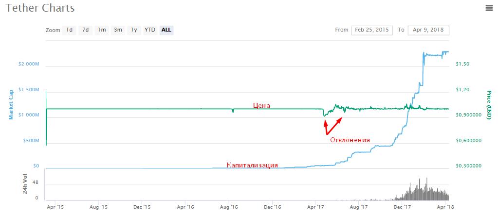 usdt что за валюта