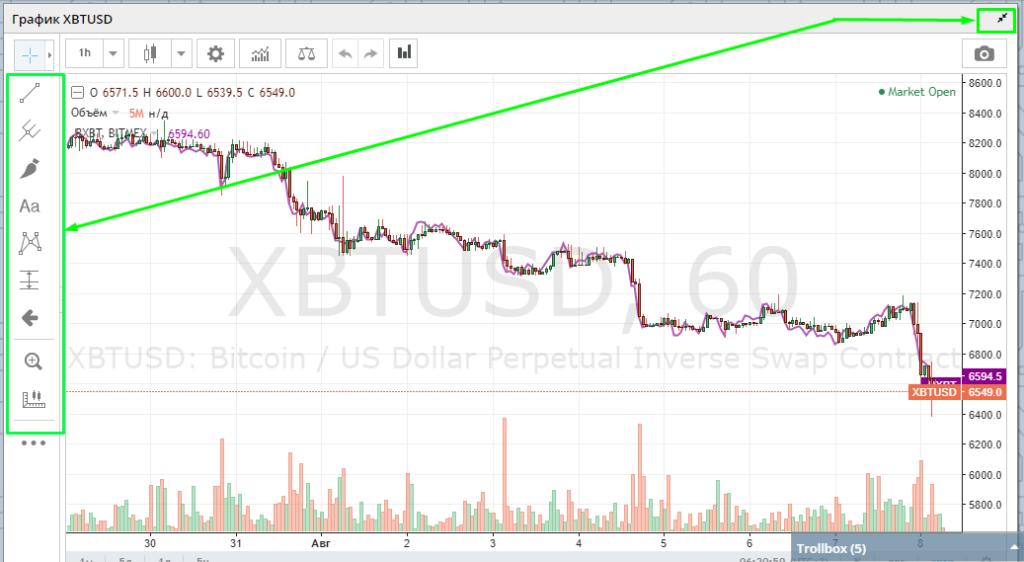 график на бирже битмекс