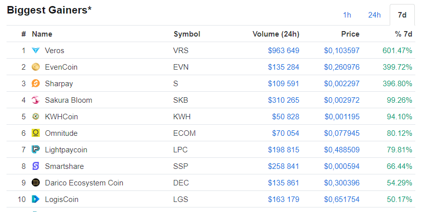 Цены на криптовалюту сегодня