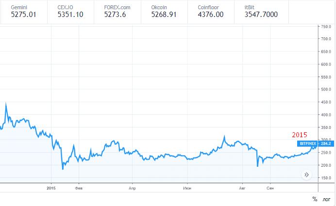 биткоин стоит на перепутье 2015