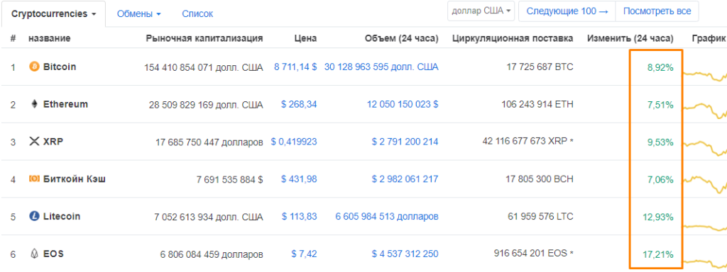 тренд биткоин продолжается