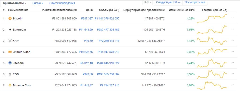 упразднить блокчейн с биткоином