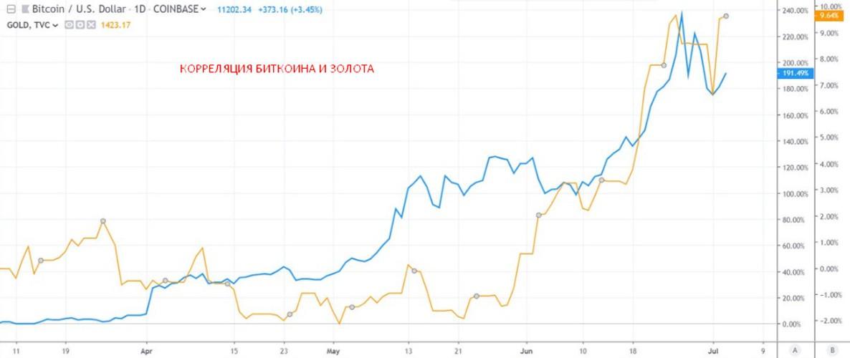 биткоин и золото