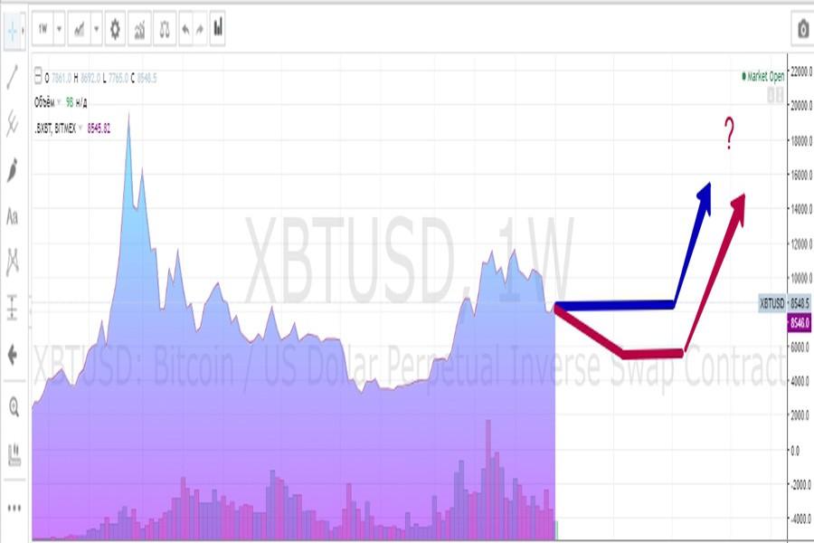 эксперты о перспективах биткоина